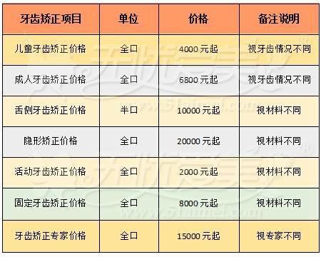 北京朝阳区牙齿矫正价格表