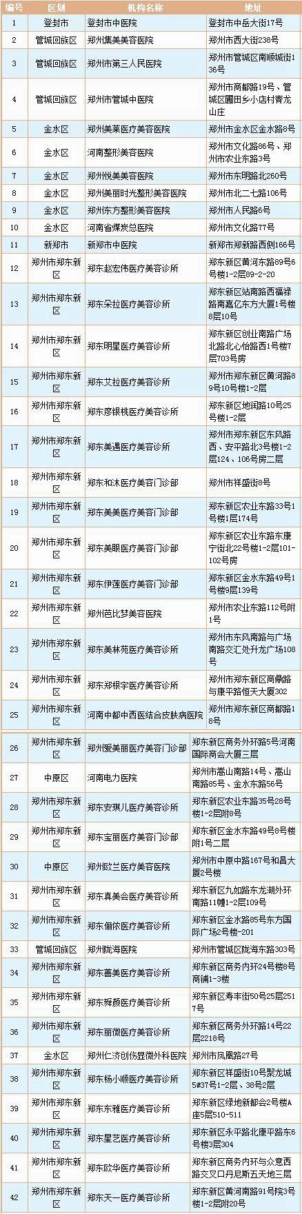 郑州市卫生和计划生育委员会核准的42家整形医院