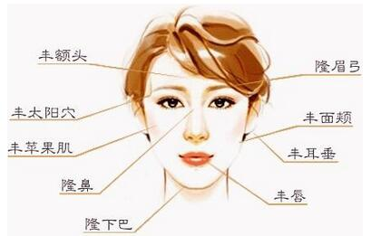 广州军美自体脂肪面部填充术
