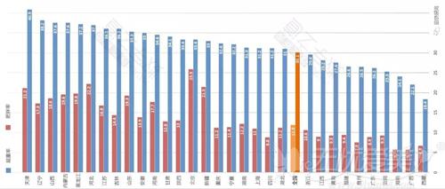 中国各地区肥胖率数据