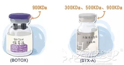 美国保妥适(Botox)和国产的衡力(BTXA)浓度不同