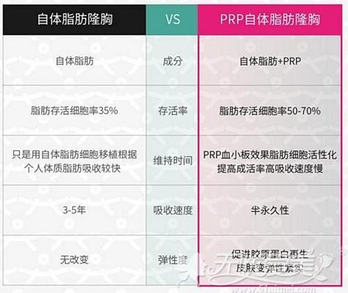 PRP自体脂肪填充和普通的自体脂肪丰胸区别