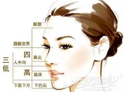 鼻部整形术后护理