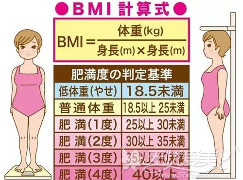 2018年春节流行灰姑娘体重