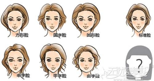 各种脸型的对比