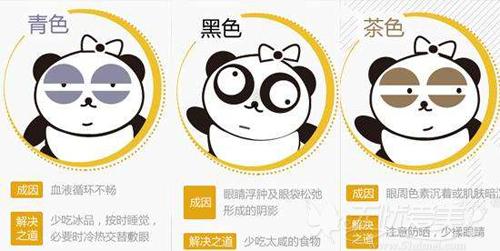 黑眼圈的三种类型