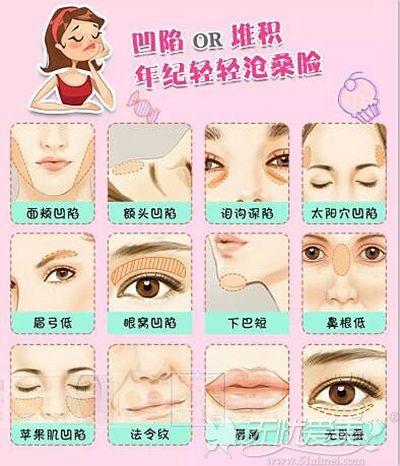 面部凹陷是让我们显老的一大症状