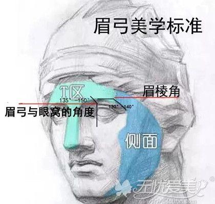 垫高眉弓的眉骨参考标准