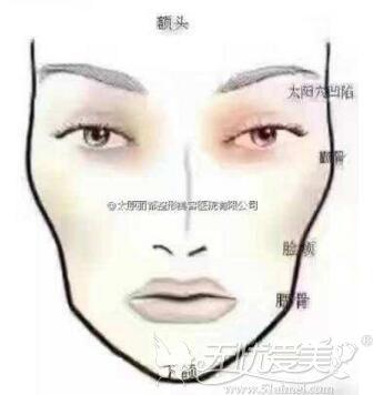 面部凹陷瘦削可以做脂肪填充