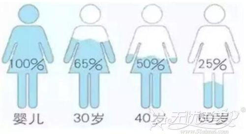 人体内的玻尿酸会随着时间减少