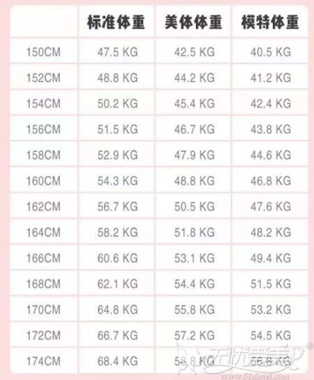 2020年女生标准体重表