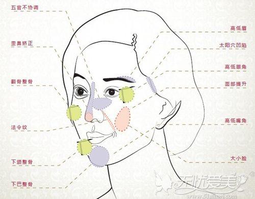 在韩国一般做全脸整容多少钱?韩国整形比国内便宜吗?