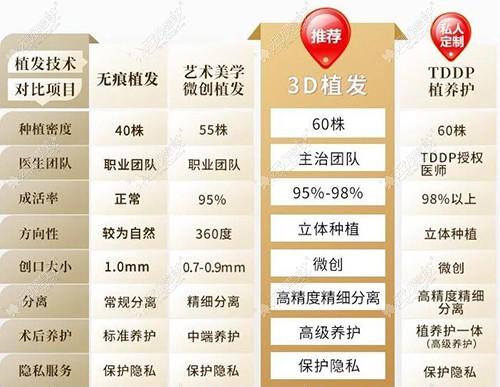 北京新生植发技术对比